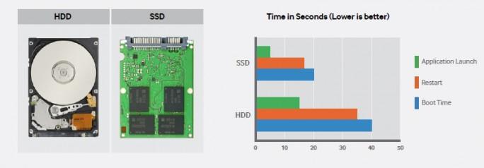 HDD-vs-SSD-Zeitvorteil (Bild: Samsung)