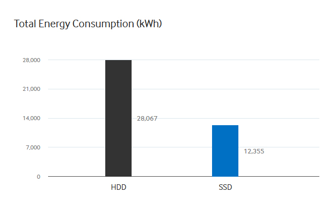 Total-Energy-Consumption (Bild: Samsung)