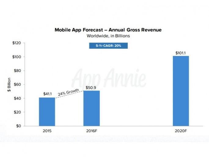 2020 werden erstmals über 100 Milliarden Umsatz mit Apps gemacht werden (Diagramm: App Annie).
