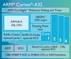 Cortex-A32 (Bild: ARM)