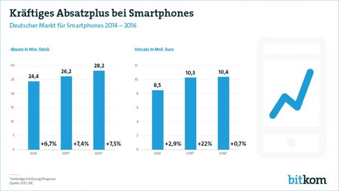 Der Bitkom erwartet, dass sich der Smartphone-Boom auch 2016 fortsetzt (Grafik: Bitkom).