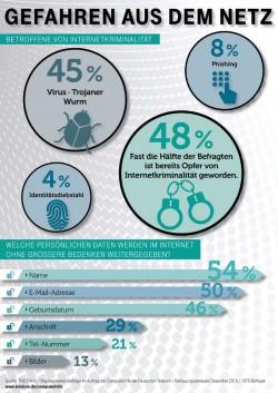 Überblick über die Ergebnisse der TNS-Emnid-Umfrage im Auftrag der Computerhilfe der Deutschen Telekom (Bild: Deutsche Telekom)