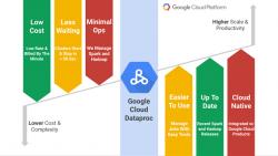 Vorteile von Cloud Dataproc (Diagramm: Google)