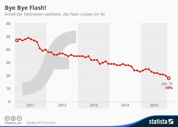 Zahl der Websites weltweit, die Flash nutzen (Bild: Statista)