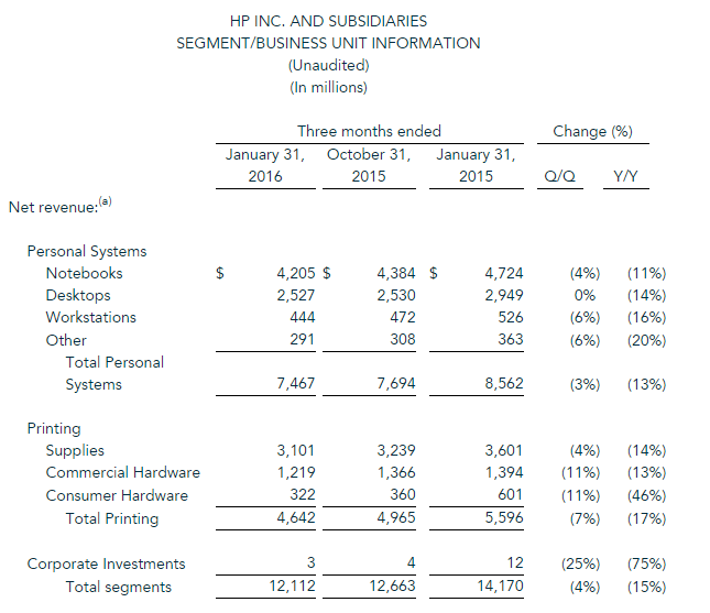 HPs erstes Fiskalquartal 2016 im Überblick (Grafik: HP)