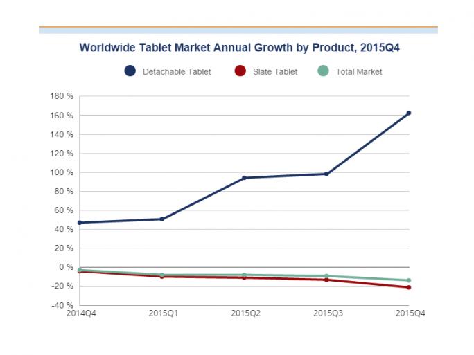Während der Tabletmarkt schrumpft, nimmt das Interesse an Tablets mit abnehmebarer Tastatur deutlich zu (Bild: IDC).