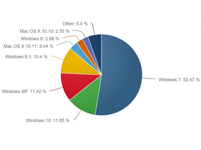 Windows 10 hat im Januar einen höheren Marktanteil erreicht als Windows XP und 8.1 (Bild: Net Applications).