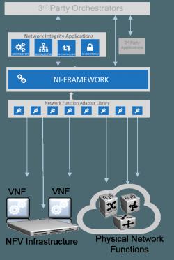 Ni Framework normalisiert Hybridumgebungen (Bild: Nakina)