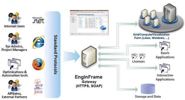 EnginFrame (Diagramm: NICE)