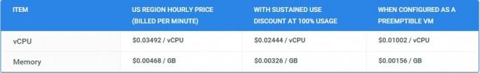 Preise für Custom Machine Types  in den USA (Tabelle: Google)