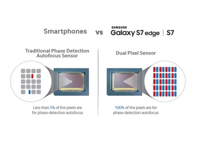 Der Dual Pixel Sensor nutzt 100 Prozent der Pixel für den Phasenerkennungs-Autofokus (Bild: Samsung).