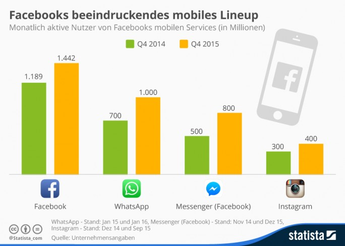 Facebooks Mobilangebote im Vergleich (Grafik: Statista)
