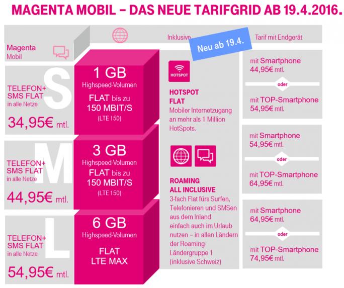 Die neuen MagentaMobil-Tarife im Überblick (Grafik: Telekom)