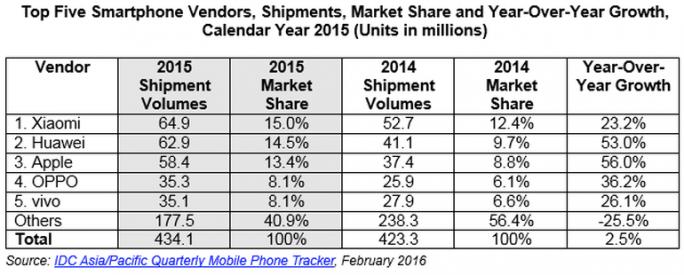 Chinesischer Smartphonemarkt im 4. Quartal 2016 (Tabelle: IDC)
