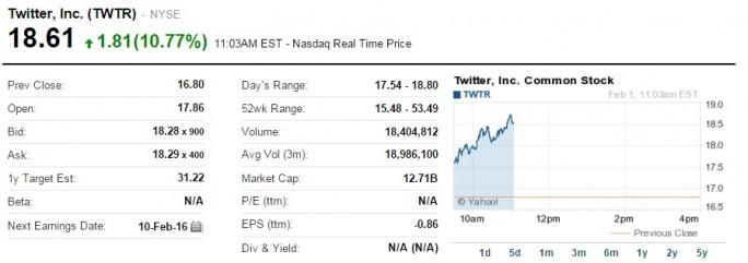 Twitter-Aktie im Höhenflug (Screenshot: ZDNet bei Yahoo)