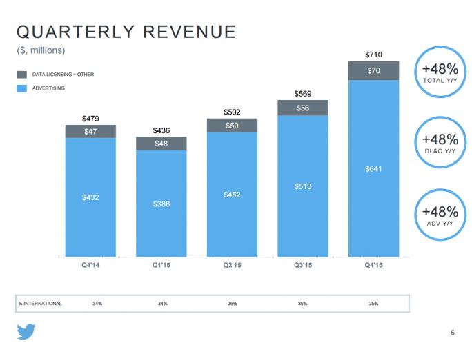 Auch ohne neue Nutzer hat Twitter seinen Umsatz im vierten Quartal deutlich gesteigert (Bild: Twitter).