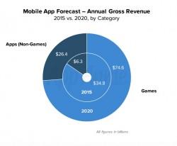Der Anteil von Spielen an den App-Umsätzen geht zurück (Bild: App Annie).