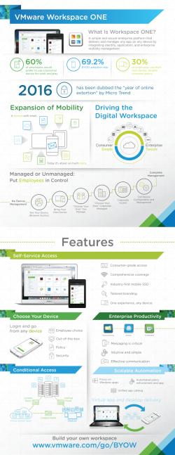 Überblick über die Funktionen von Workspace One (Grafik: VMware)