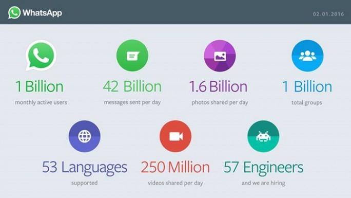 Zahlen von WhatsApp im Februar 2016 (Bild: Facebook)
