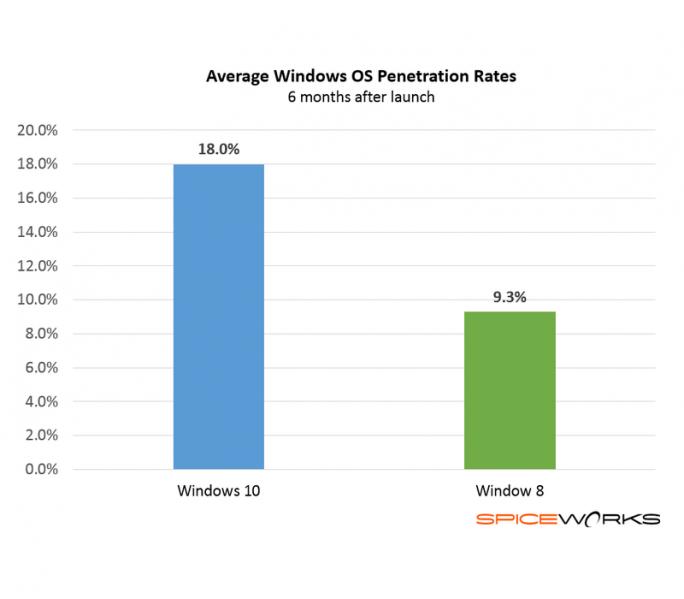 Sechs Monate nach seinem Start testen bereits 18 Prozent aller Firmen Windows 10 (Diagramm: SpiceWorks).