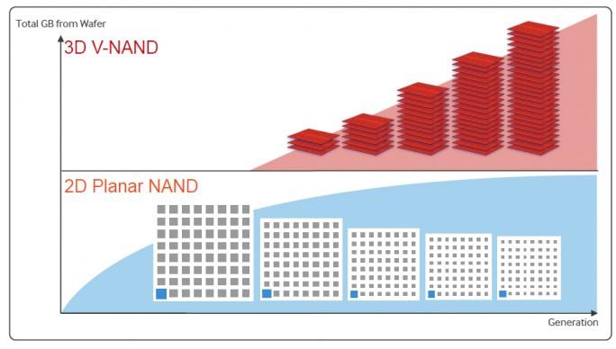 VNAND-Grafik (Bild: Samsung)