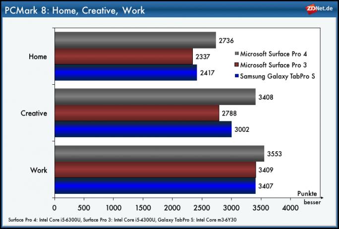 Galaxy TabPro S: PCMark 8 (Grafik: ZDNet.de)