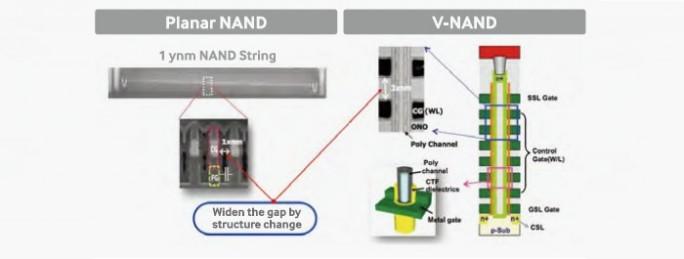 Planar vs. V-NAND (Bild: Samsung)