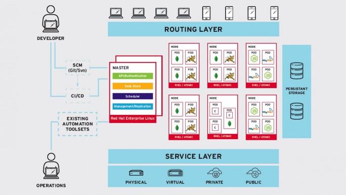 Red Hat OpenShift Enterprise 3 auf einen Blick (Bild: Red Hat)