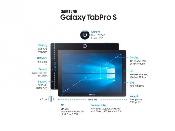 Samsung Galaxy TabPro S: Ausstattung (Bild: Samsung)