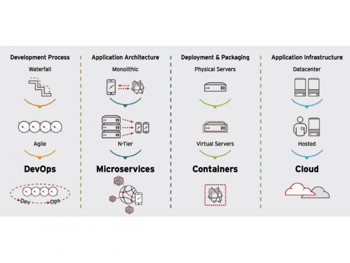 Platform as a Service vereint wichtige Trends für den Aufbau einer Cloud-Infrastruktur, die Architektur verteilter Anwendungen (Microservices), die Bereitstellung von Containern sowie die Entwicklung und den Betrieb von Anwendungen (DevOps). (Bild: Red Hat)