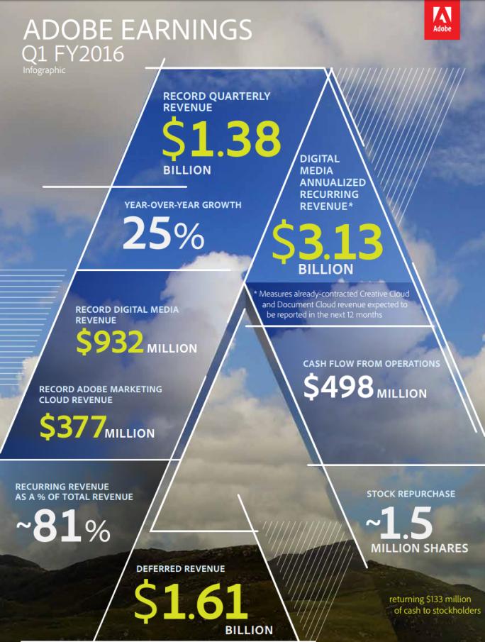 Infografik zu Adobes erstem Geschäftsquartal 2016 (Grafik: Adobe)