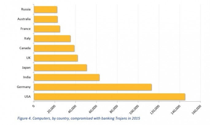 Infektionen nach Ländern (Grafik: Symantec)