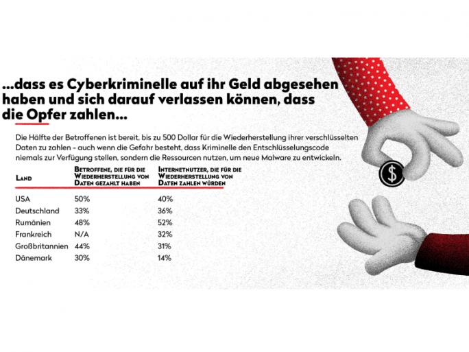 33 Prozent der Opfer von Ransomware haben bereits für die Wiederherstellung ihrer Daten gezahlt (Bild: Bitdefender).
