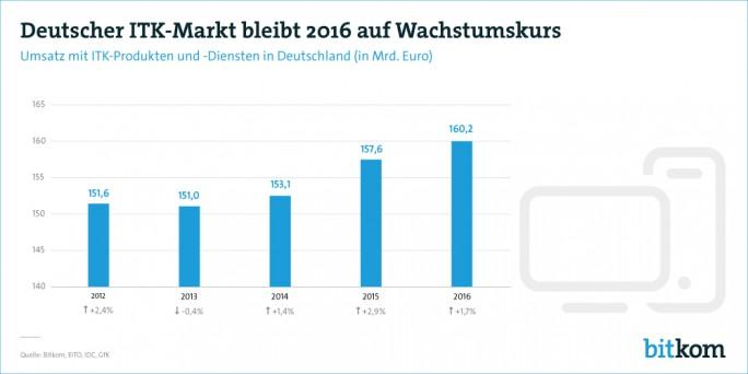 Im laufenden Jahr soll der deutsche ITK-Markt erstmals die 160-Milliarden-Euro-Marke knacken (Grafik: Bitkom).