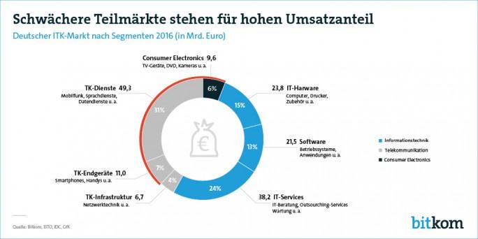 Voraussichtliche Umsatzverteilung im deutschen ITK-Markt 2016 (Grafik: Bitkom)