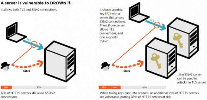 Zwei Angriffsmöglichkeiten (Diagramm: drownattack.com)