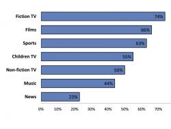 Vor allem bei TV-Serien, Filmen und Sport verlangen Rechteinhaber Geoblocking (Bild: EU-Kommission).