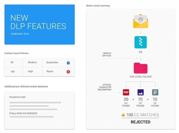 Neue Funktionen für Google for Work DLP (Bild: Google)