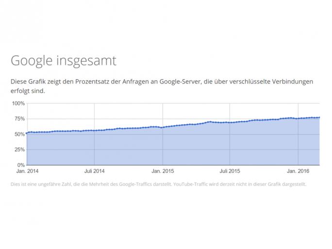 77 Prozent der Anfragen an Googles Server laufen inzwischen über verschlüsselte Verbindungen (Bild: Google).