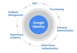 Identity (Bild: Google)