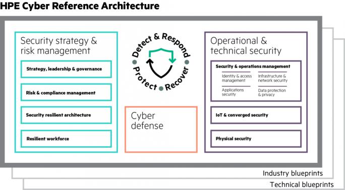HPEs Cyber-Referenzarchitektur im Überblick (Bild: HPE)