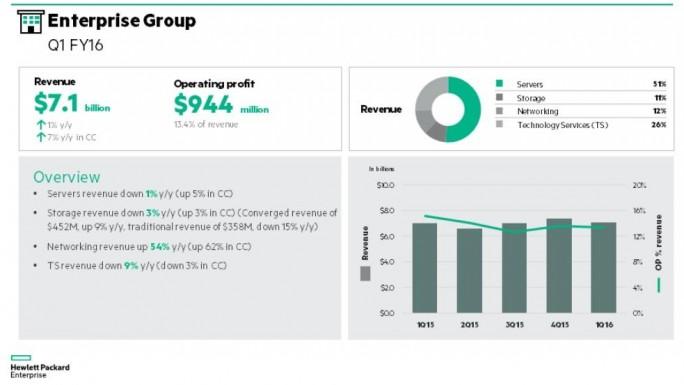 Die Enterprise Group konnte ihren Umsatz im ersten Quartal minimal steigern (Bild: HPE).