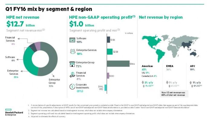 Überblick über HPEs Einnahmen im ersten Quartal 2016 (Bild: HPE)