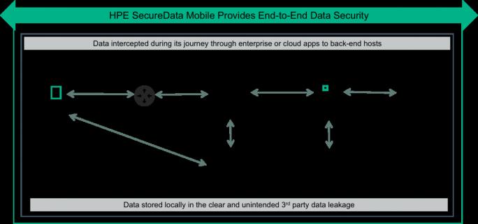 HPE SecureData Mobile soll Ende-zu-Ende-Datensicherheit für Mobilanwendungen bieten (Bild: HPE).
