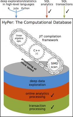 Funktionsdiagramm von HyPer (Bild: TUM)