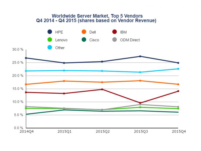 Servermarkt im vierten Quartal 2015 (Bild: IDC)