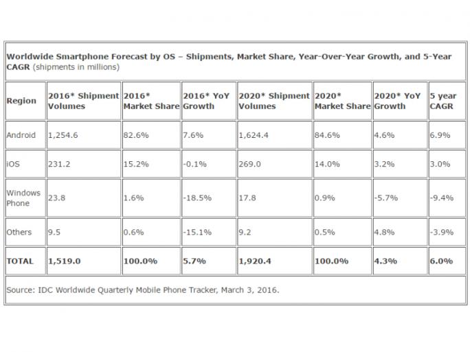 Zwischen 2015 und 2020 soll der weltweite Smartphonemarkt nur noch einstellig wachsen (Tabelle: IDC).