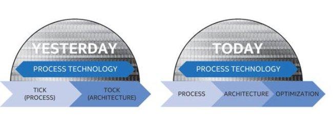 Der Chiphersteller führt eine dritte Produktphase der Optimierung ein (Bild: Intel).