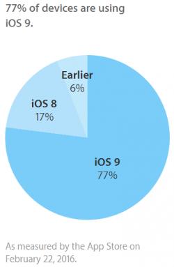 iOS 9 läuft Apple zufolge schon auf über drei Viertel aller iPhones, iPads und iPods Touch (Grafik: Apple).