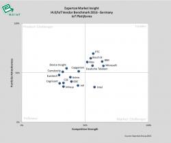 IoT-Plattformen im Vergleich (Grafik: Experton)